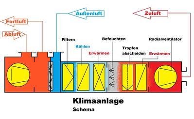 Schema einer Klimaanlage