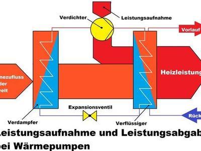 Leistungsaufnahme- und abgabe Wärmepumpe